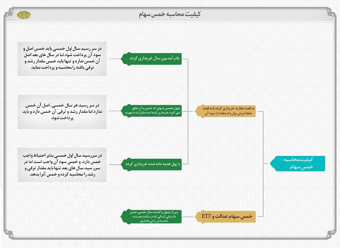کیفیت محاسبه خمس سهام-مدرسه الامام امیر المومنین (ع)