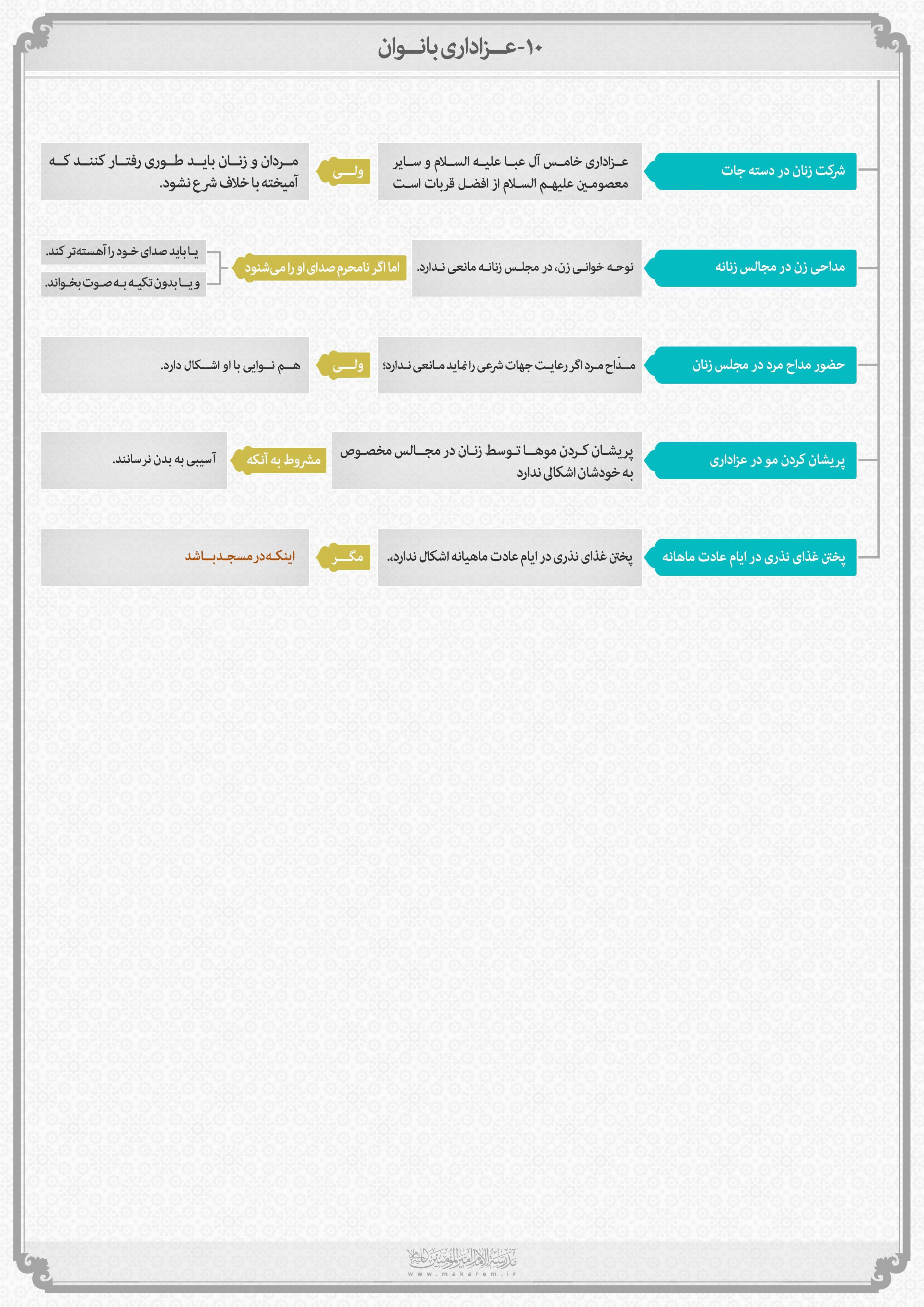 احکام عزاداری – عزاداری بانوان-مدرسه الامام امیر المومنین (ع)